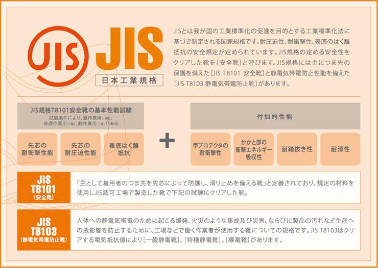 jis_jass_kikaku_chart2